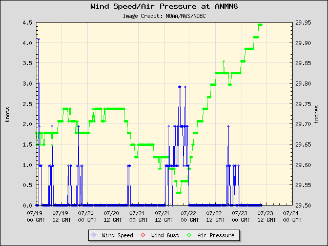 5-day plot - Wind Speed, Wind Gust and Atmospheric Pressure at ANMN6