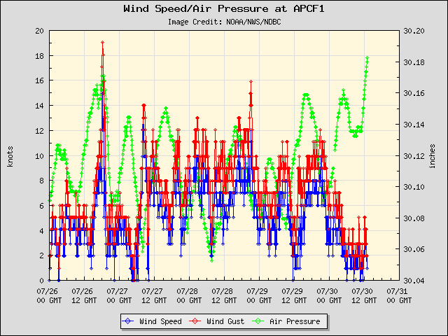 5-day plot - Wind Speed, Wind Gust and Atmospheric Pressure at APCF1