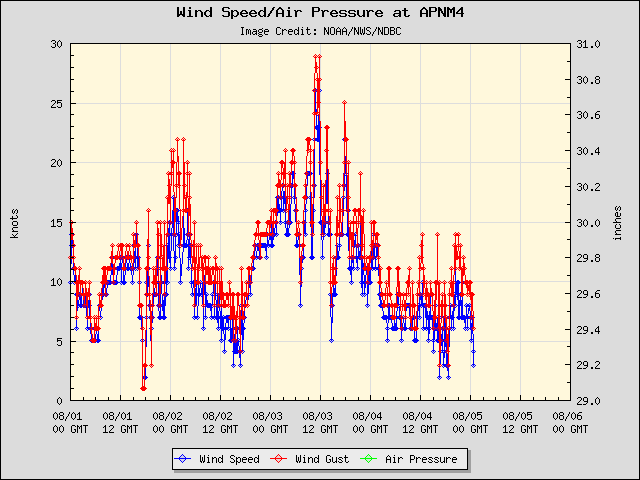 5-day plot - Wind Speed, Wind Gust and Atmospheric Pressure at APNM4