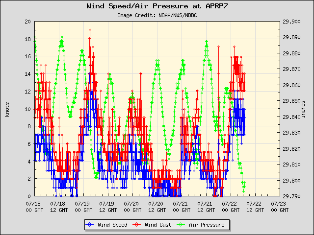 5-day plot - Wind Speed, Wind Gust and Atmospheric Pressure at APRP7