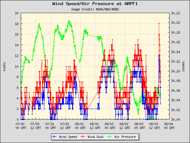 5-day plot - Wind Speed, Wind Gust and Atmospheric Pressure at ARPF1