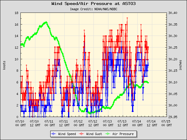 5-day plot - Wind Speed, Wind Gust and Atmospheric Pressure at ASTO3