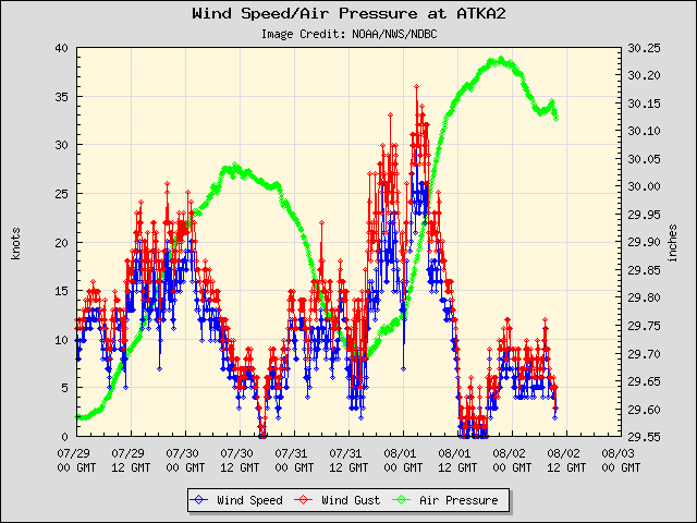 5-day plot - Wind Speed, Wind Gust and Atmospheric Pressure at ATKA2