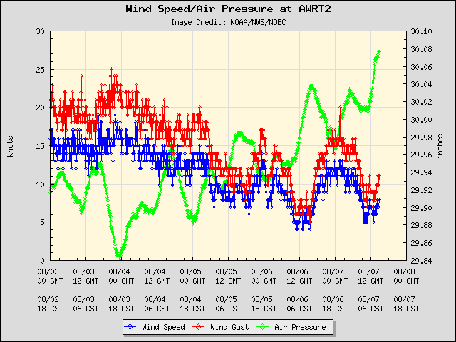 5-day plot - Wind Speed, Wind Gust and Atmospheric Pressure at AWRT2