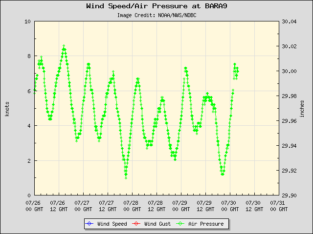 5-day plot - Wind Speed, Wind Gust and Atmospheric Pressure at BARA9