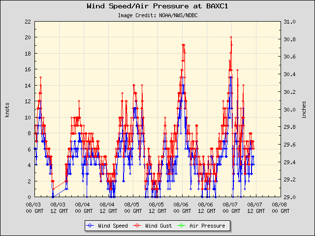 5-day plot - Wind Speed, Wind Gust and Atmospheric Pressure at BAXC1