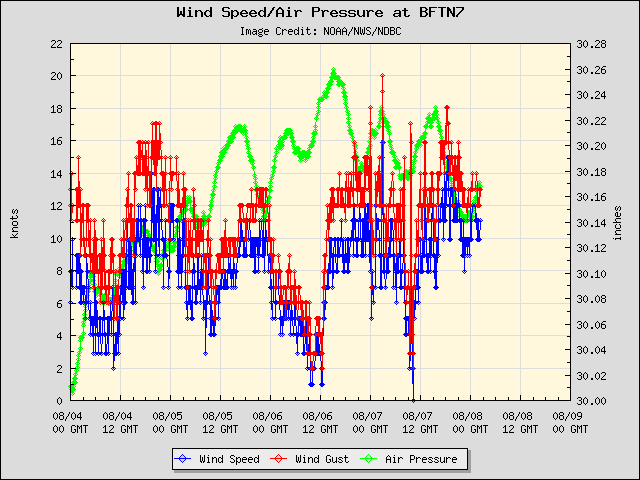 5-day plot - Wind Speed, Wind Gust and Atmospheric Pressure at BFTN7