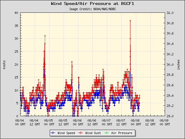 5-day plot - Wind Speed, Wind Gust and Atmospheric Pressure at BGCF1