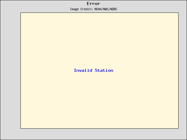 5-day plot - Wind Speed, Wind Gust and Atmospheric Pressure at BGNN4