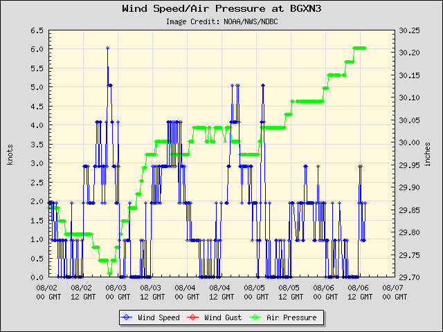 5-day plot - Wind Speed, Wind Gust and Atmospheric Pressure at BGXN3