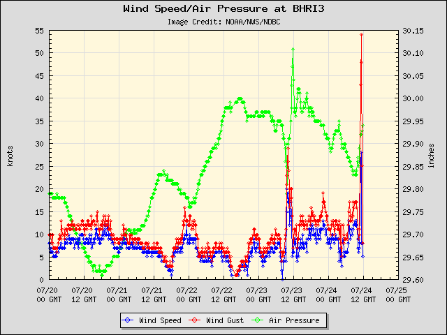 5-day plot - Wind Speed, Wind Gust and Atmospheric Pressure at BHRI3