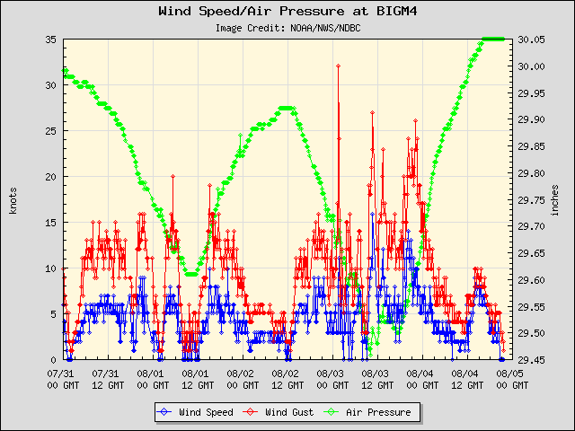 5-day plot - Wind Speed, Wind Gust and Atmospheric Pressure at BIGM4