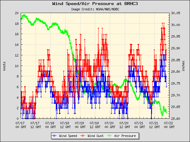 5-day plot - Wind Speed, Wind Gust and Atmospheric Pressure at BRHC3
