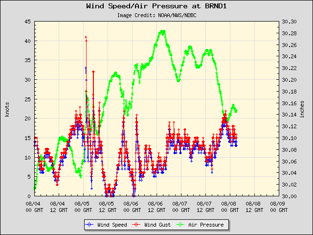 5-day plot - Wind Speed, Wind Gust and Atmospheric Pressure at BRND1