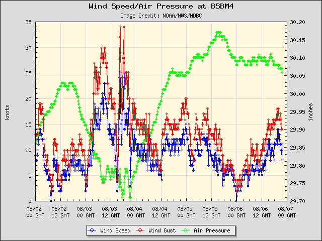 5-day plot - Wind Speed, Wind Gust and Atmospheric Pressure at BSBM4