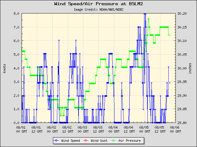 5-day plot - Wind Speed, Wind Gust and Atmospheric Pressure at BSLM2