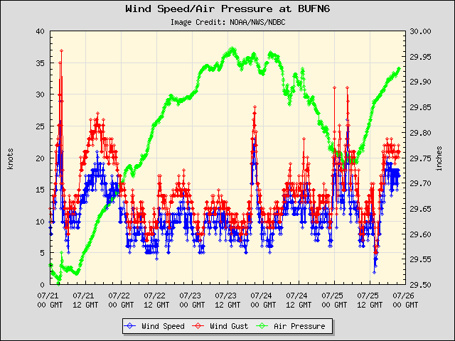 5-day plot - Wind Speed, Wind Gust and Atmospheric Pressure at BUFN6