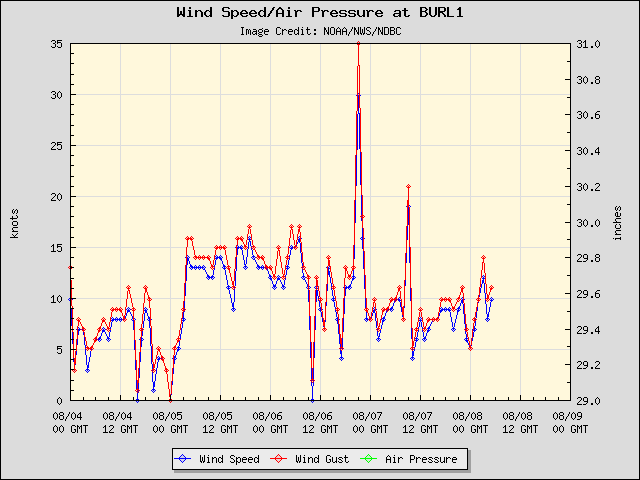 5-day plot - Wind Speed, Wind Gust and Atmospheric Pressure at BURL1
