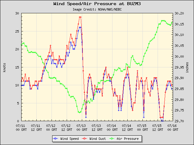 5-day plot - Wind Speed, Wind Gust and Atmospheric Pressure at BUZM3