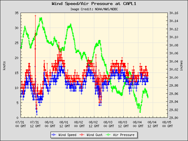 5-day plot - Wind Speed, Wind Gust and Atmospheric Pressure at CAPL1