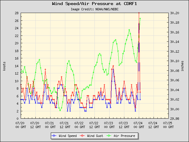 5-day plot - Wind Speed, Wind Gust and Atmospheric Pressure at CDRF1