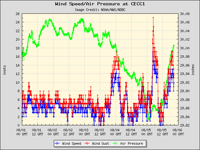 5-day plot - Wind Speed, Wind Gust and Atmospheric Pressure at CECC1