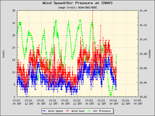 5-day plot - Wind Speed, Wind Gust and Atmospheric Pressure at CHAV3