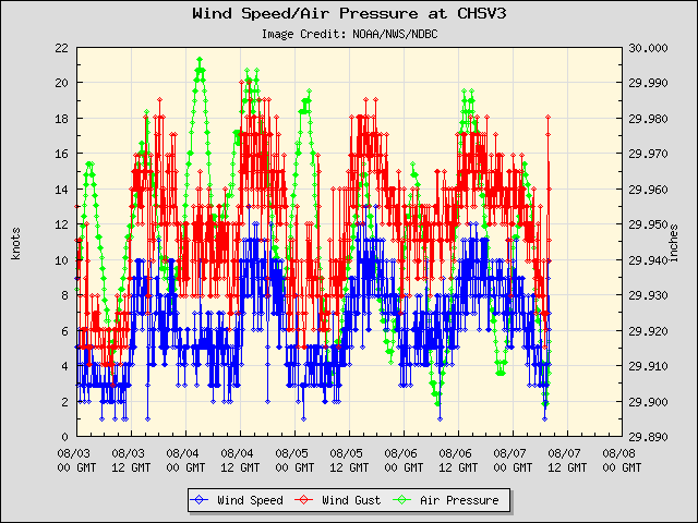 5-day plot - Wind Speed, Wind Gust and Atmospheric Pressure at CHSV3