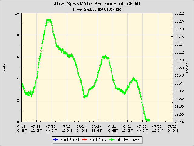 5-day plot - Wind Speed, Wind Gust and Atmospheric Pressure at CHYW1