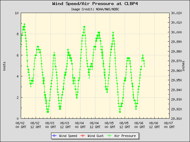 5-day plot - Wind Speed, Wind Gust and Atmospheric Pressure at CLBP4