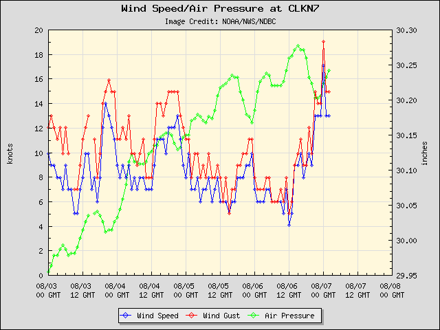 5-day plot - Wind Speed, Wind Gust and Atmospheric Pressure at CLKN7