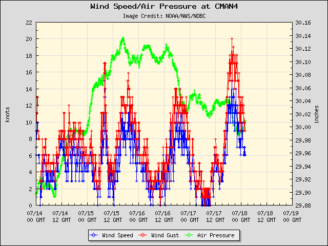 5-day plot - Wind Speed, Wind Gust and Atmospheric Pressure at CMAN4