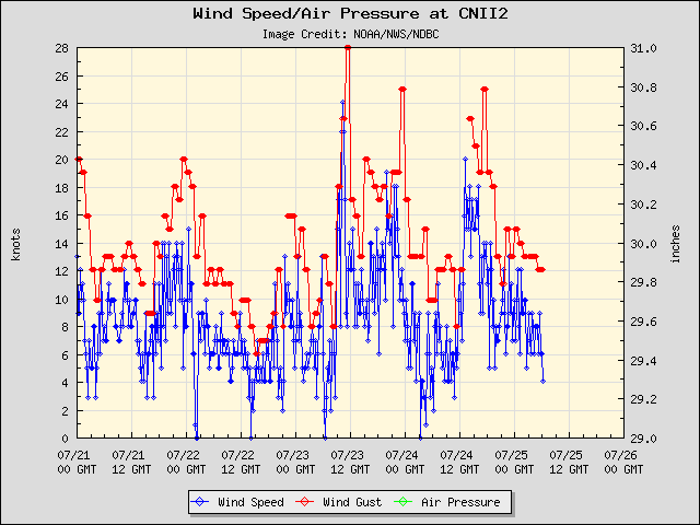5-day plot - Wind Speed, Wind Gust and Atmospheric Pressure at CNII2