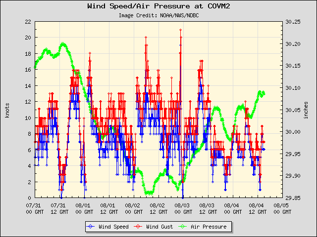 5-day plot - Wind Speed, Wind Gust and Atmospheric Pressure at COVM2