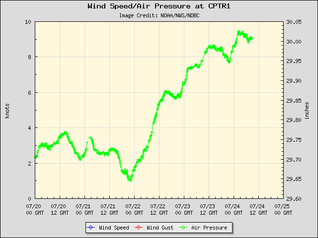 5-day plot - Wind Speed, Wind Gust and Atmospheric Pressure at CPTR1