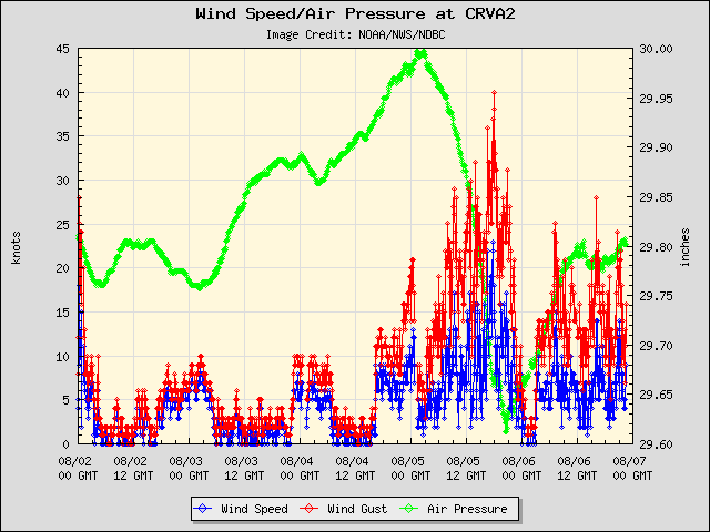 5-day plot - Wind Speed, Wind Gust and Atmospheric Pressure at CRVA2
