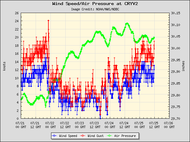 5-day plot - Wind Speed, Wind Gust and Atmospheric Pressure at CRYV2