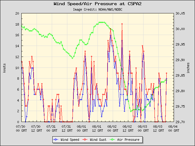 5-day plot - Wind Speed, Wind Gust and Atmospheric Pressure at CSPA2