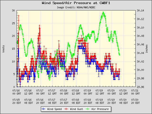 5-day plot - Wind Speed, Wind Gust and Atmospheric Pressure at CWBF1