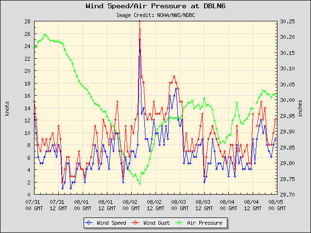 5-day plot - Wind Speed, Wind Gust and Atmospheric Pressure at DBLN6
