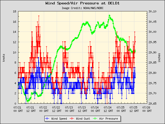 5-day plot - Wind Speed, Wind Gust and Atmospheric Pressure at DELD1