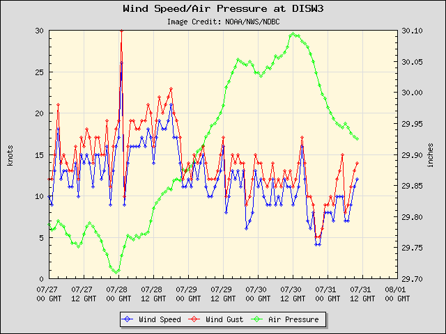 5-day plot - Wind Speed, Wind Gust and Atmospheric Pressure at DISW3