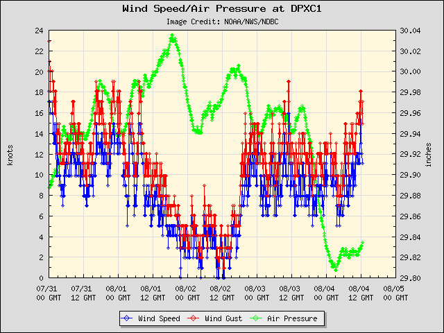 5-day plot - Wind Speed, Wind Gust and Atmospheric Pressure at DPXC1