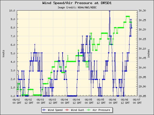 5-day plot - Wind Speed, Wind Gust and Atmospheric Pressure at DRSD1