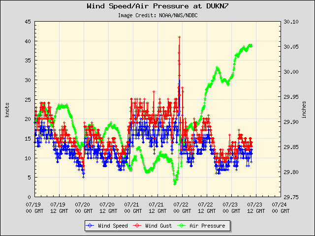 5-day plot - Wind Speed, Wind Gust and Atmospheric Pressure at DUKN7