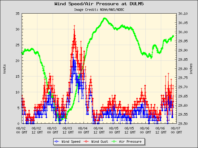 5-day plot - Wind Speed, Wind Gust and Atmospheric Pressure at DULM5
