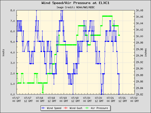 5-day plot - Wind Speed, Wind Gust and Atmospheric Pressure at ELXC1