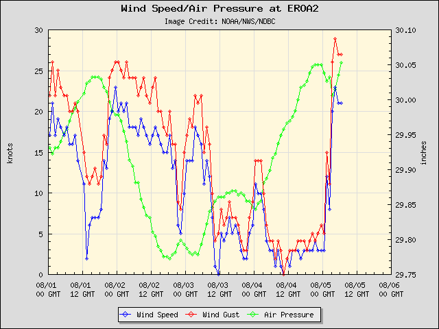 5-day plot - Wind Speed, Wind Gust and Atmospheric Pressure at EROA2