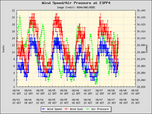 5-day plot - Wind Speed, Wind Gust and Atmospheric Pressure at ESPP4