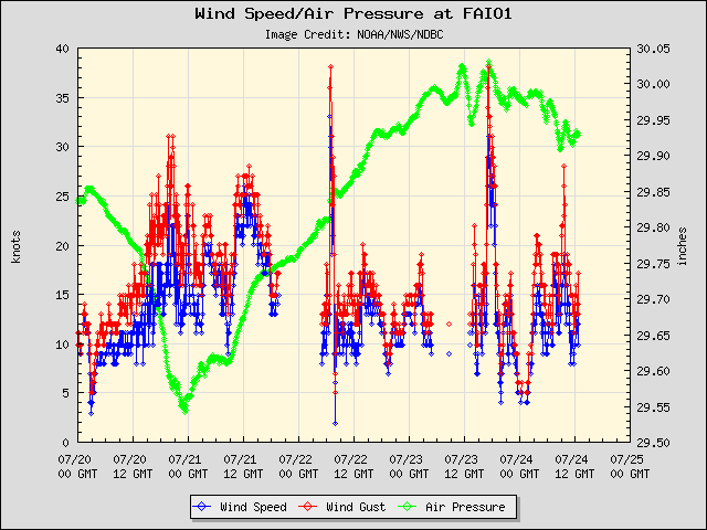 5-day plot - Wind Speed, Wind Gust and Atmospheric Pressure at FAIO1